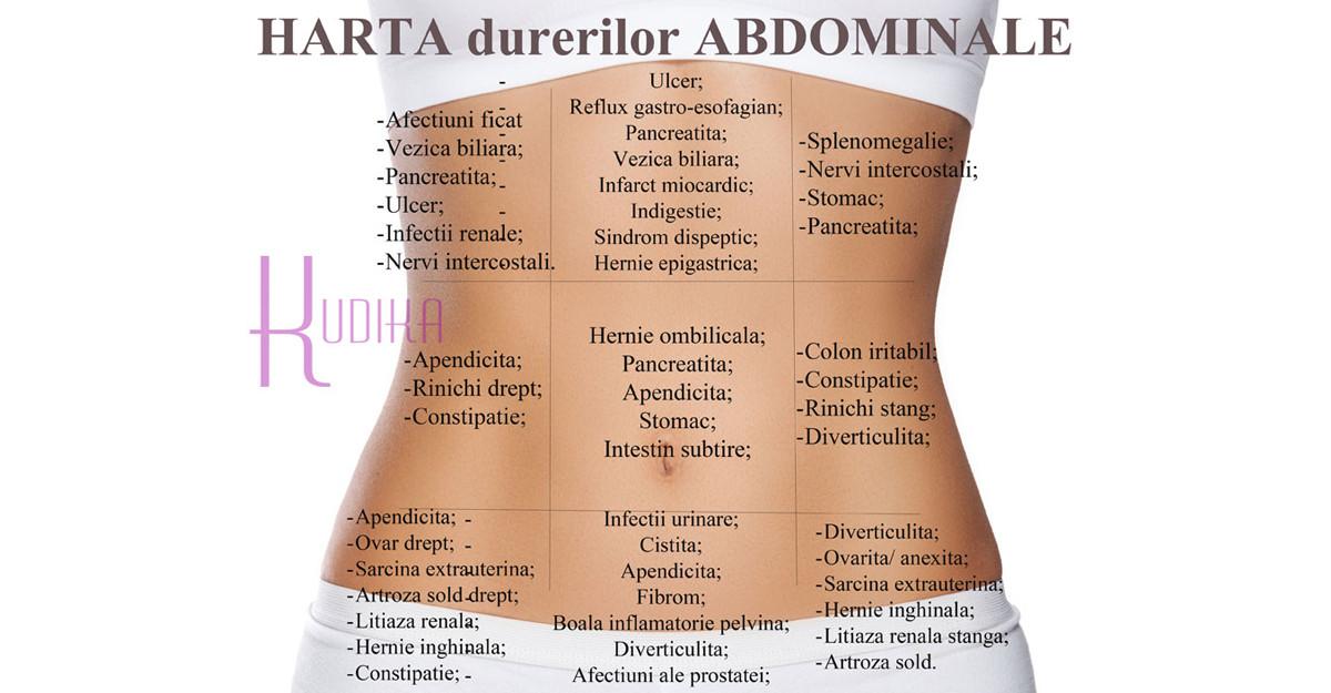 dureri la nivelul șoldului și abdomenului inferior